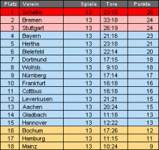 Tabelle19112006